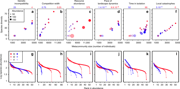 Clade diversification dynamics and the biotic and abiotic