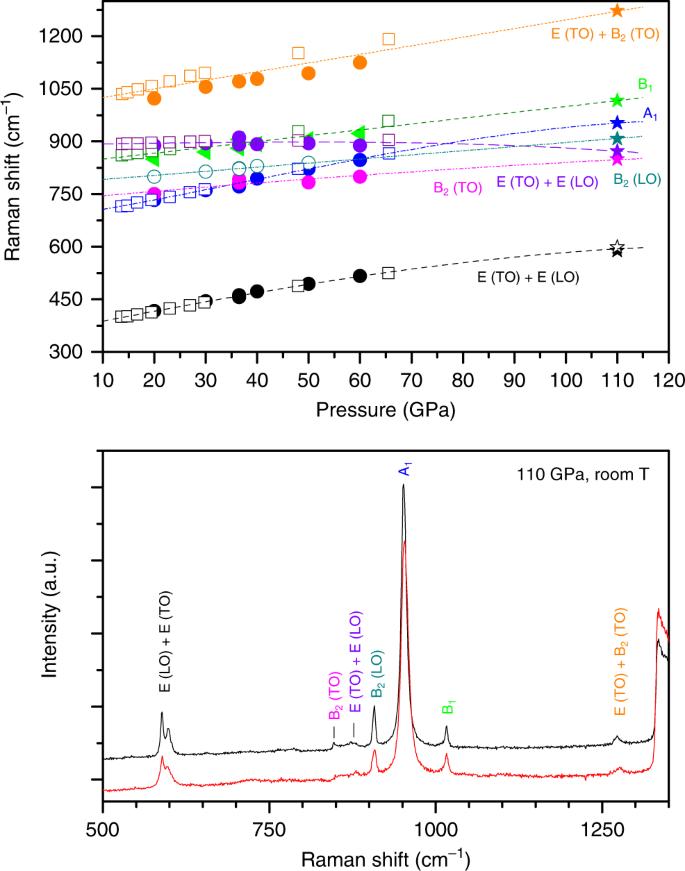 Crystalline polymeric carbon dioxide stable at megabar