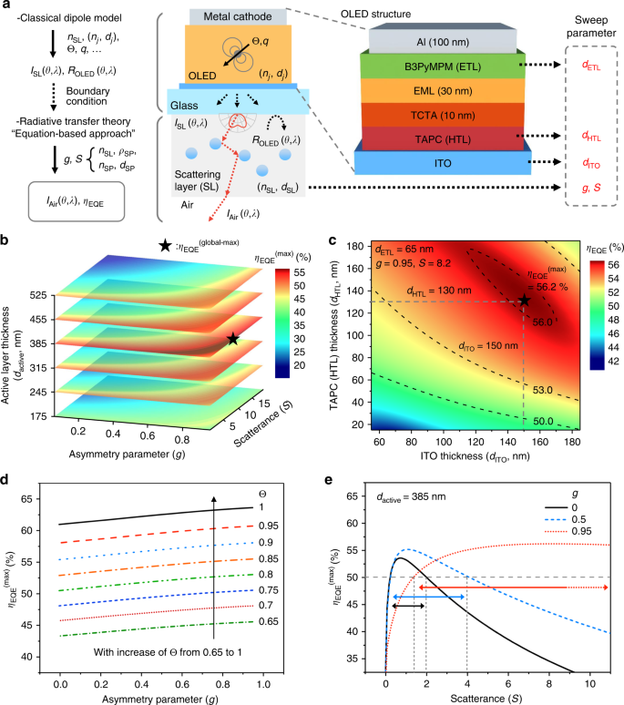 Lensfree OLEDs with over 50% external quantum efficiency via