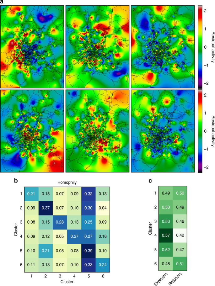 Sequences Of Purchases In Credit Card Data Reveal Lifestyles In Urban Populations Nature Communications