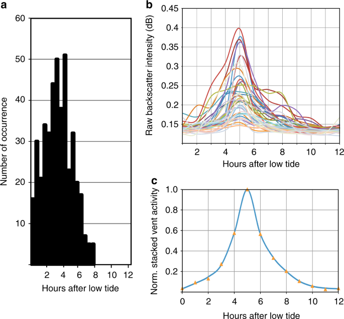 a403a04eed3 Definition of the tidal-forcing function. a Histogram of number of  occurrence of flow-rate estimates relative to time after low-tide. b  Example of 40 vent ...