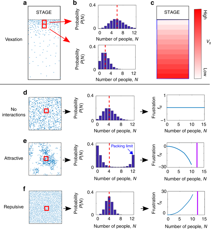 Density-functional fluctuation theory of crowds | Nature