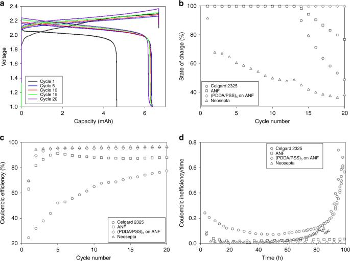 Nanoporous aramid nanofibre separators for nonaqueous redox flow