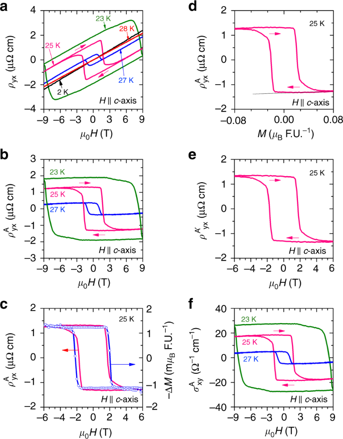 Large anomalous Hall effect in the chiral-lattice