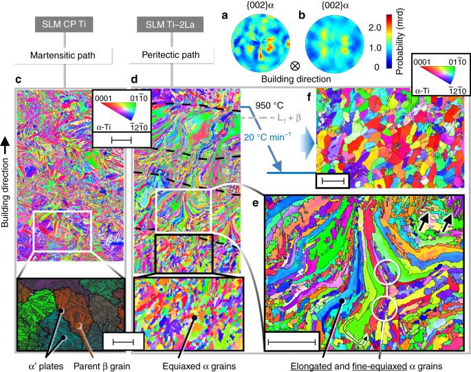 Peritectic titanium alloys for 3D printing | Nature