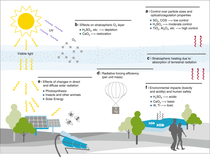 Evaluating climate geoengineering proposals in the context of the