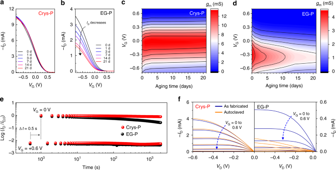 Influence of PEDOT:PSS crystallinity and composition on