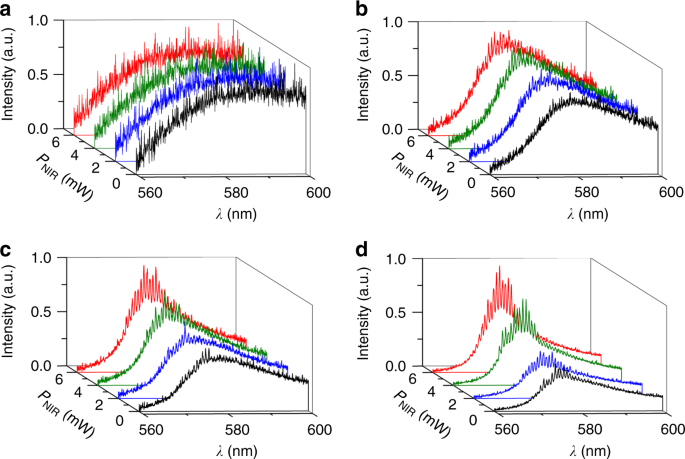 Beaming random lasers with soliton control | Nature Communications