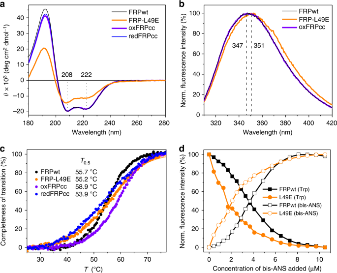 OCP–FRP protein complex topologies suggest a mechanism for