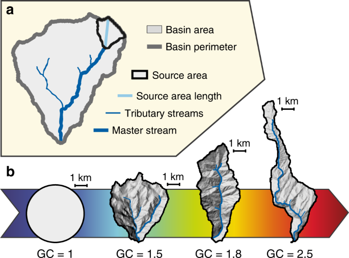 geometric parameters of a drainage network and its watershed basin  a main  drainage basin features used in this study  b selected basin shapes from  the