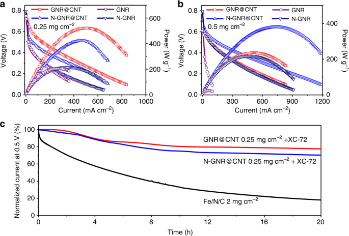 Zigzag carbon as efficient and stable oxygen reduction