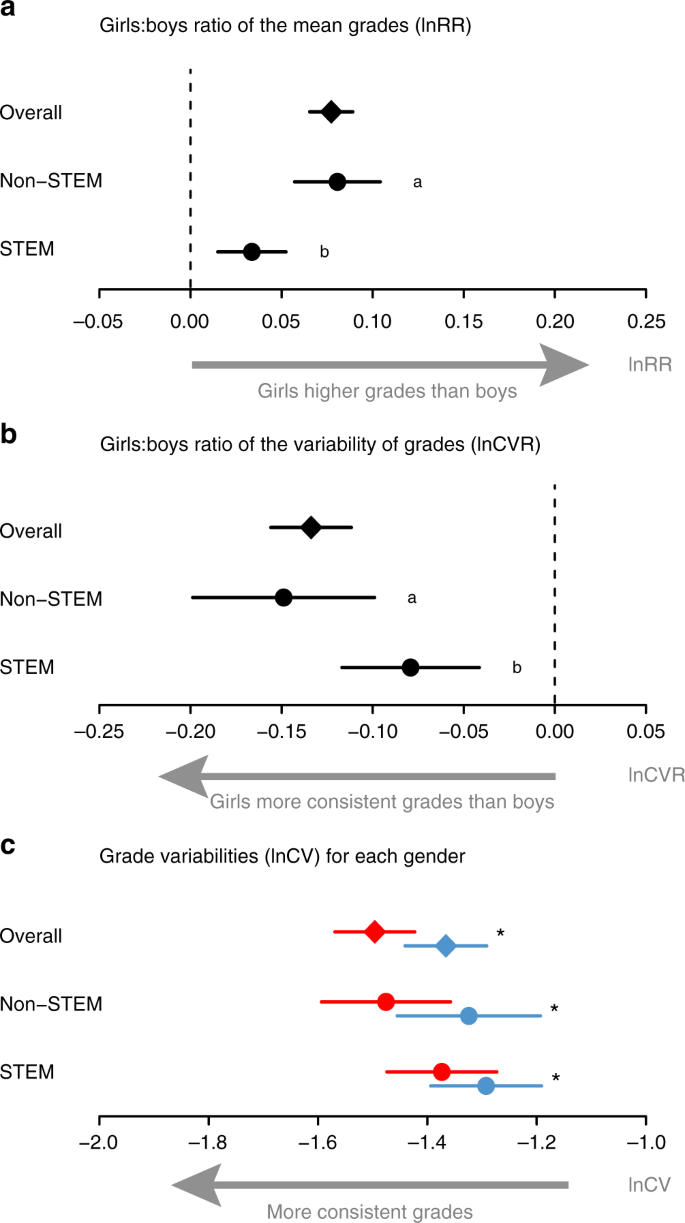Gender differences in individual variation in academic