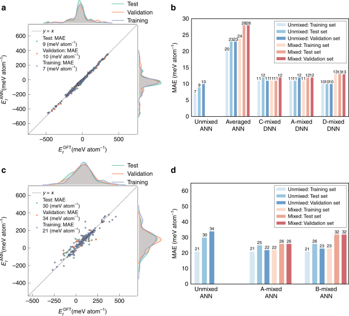 Deep neural networks for accurate predictions of crystal stability