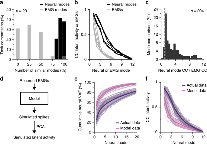 Cortical population activity within a preserved neural