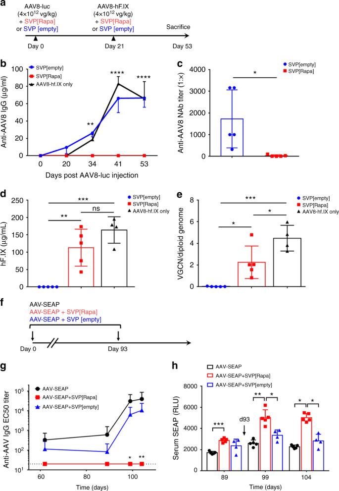 Antigen-selective modulation of AAV immunogenicity with tolerogenic