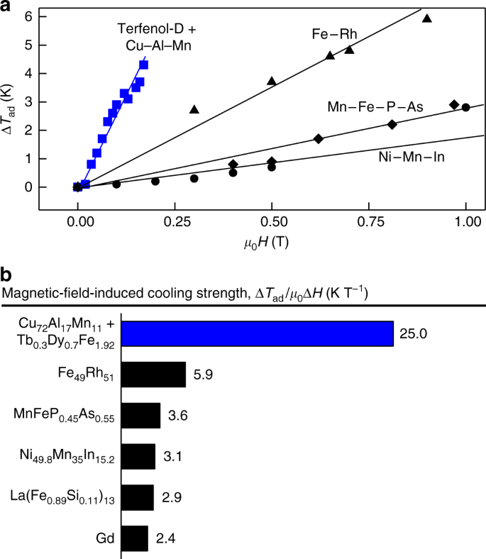 Ultra-low-field magneto-elastocaloric cooling in a multiferroic