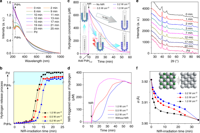 Local generation of hydrogen for enhanced photothermal