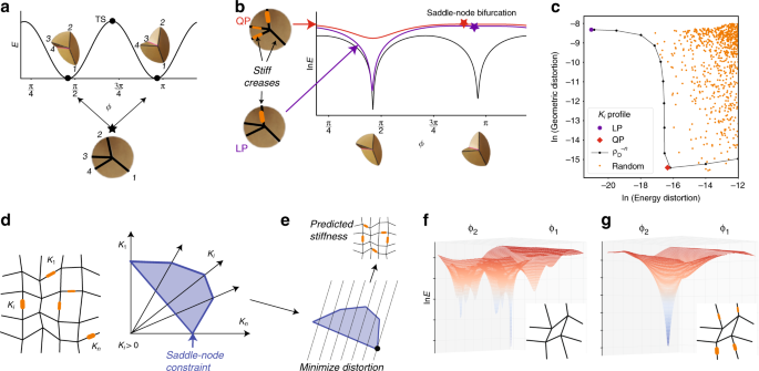 Shaping the topology of folding pathways in mechanical