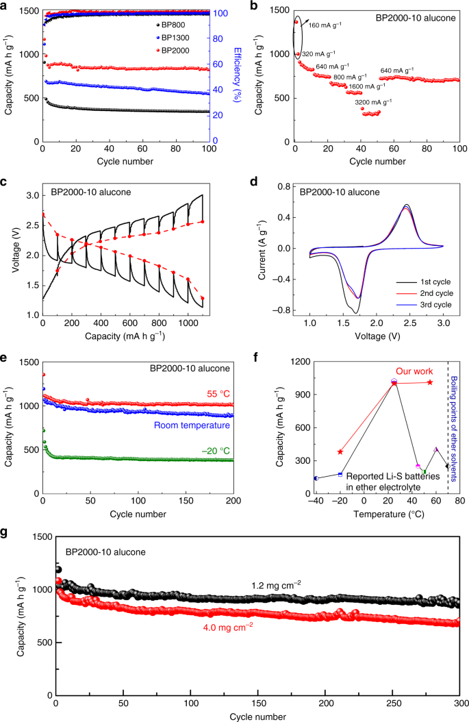 A high-energy sulfur cathode in carbonate electrolyte by