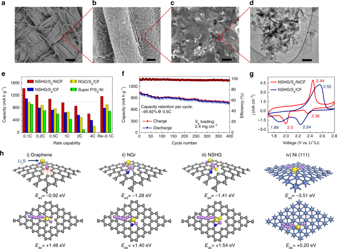 Flexible and stable high-energy lithium-sulfur full