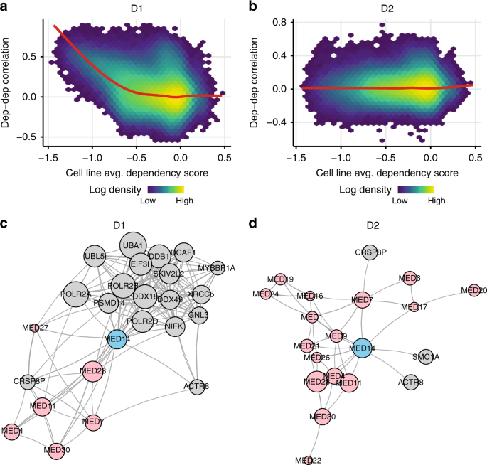 Improved estimation of cancer dependencies from large-scale RNAi