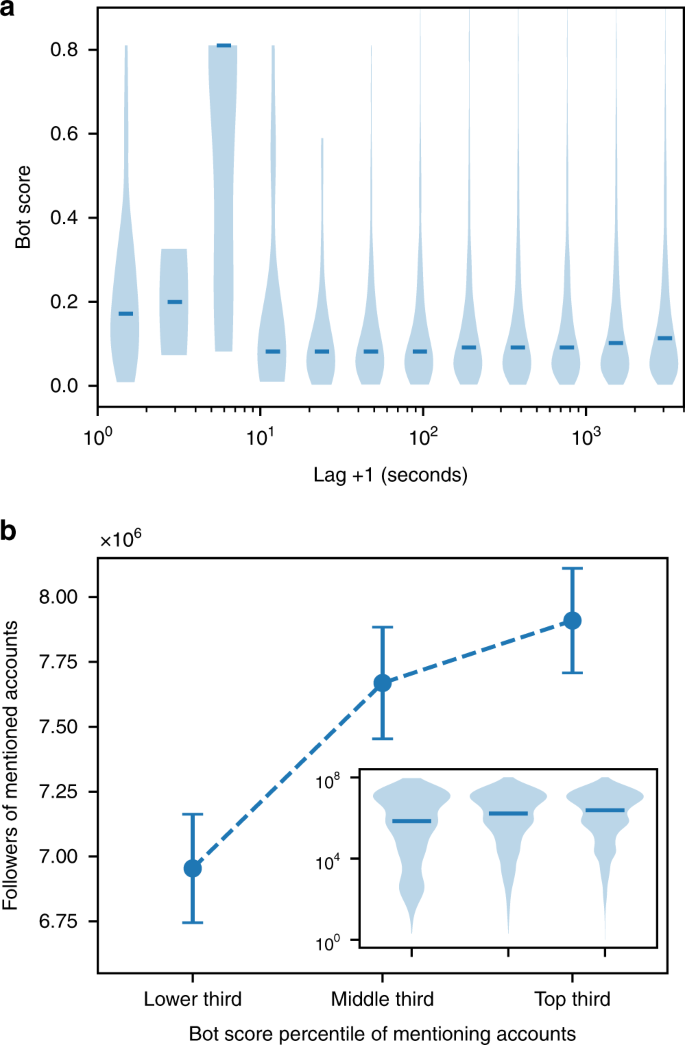The spread of low-credibility content by social bots | Nature