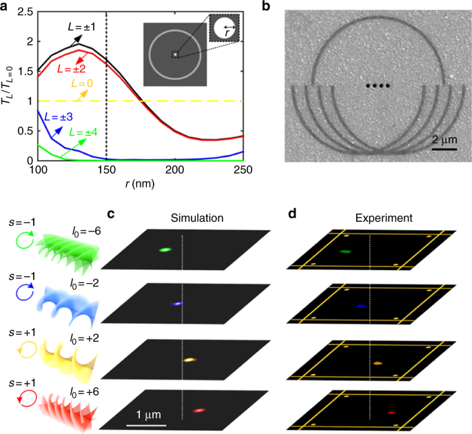 Angular Momentum Nanometrology In An Ultrathin Plasmonic