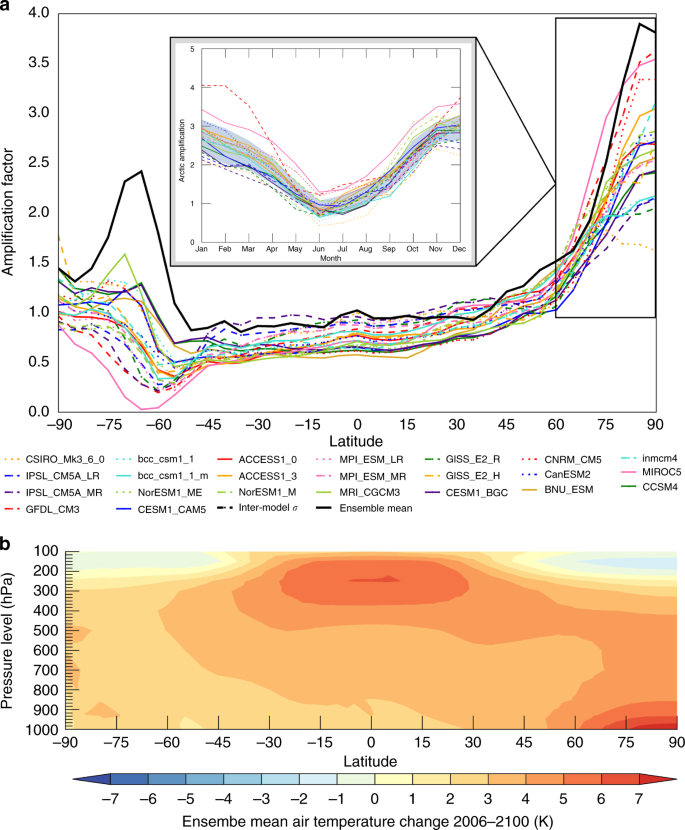 Seasonal Energy Exchange In Sea Ice Retreat Regions Contributes To Differences In Projected Arctic Warming Nature Communications