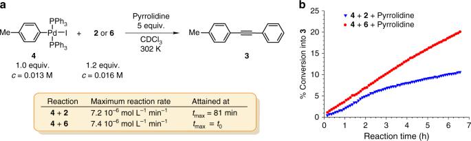 Mechanism of copper-free Sonogashira reaction operates