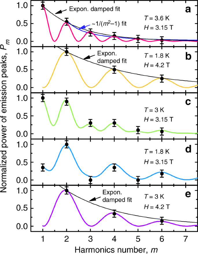 Microwave emission from superconducting vortices in Mo/Si