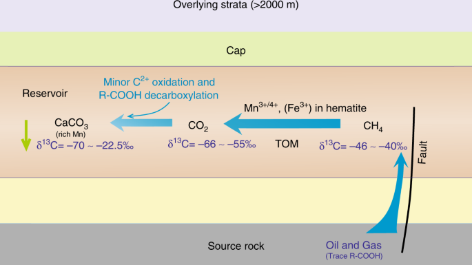 Thermochemical oxidation of methane induced by high-valence