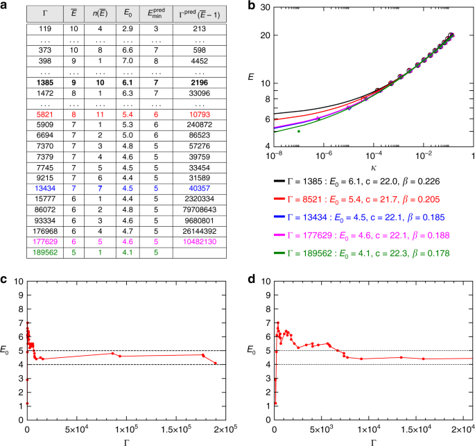 A continuous-time MaxSAT solver with high analog performance