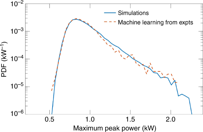 Machine learning analysis of extreme events in optical fibre