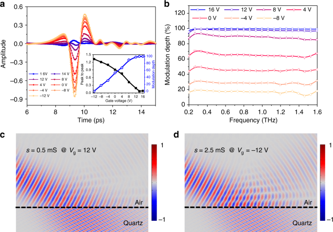 Graphene controlled Brewster angle device for ultra