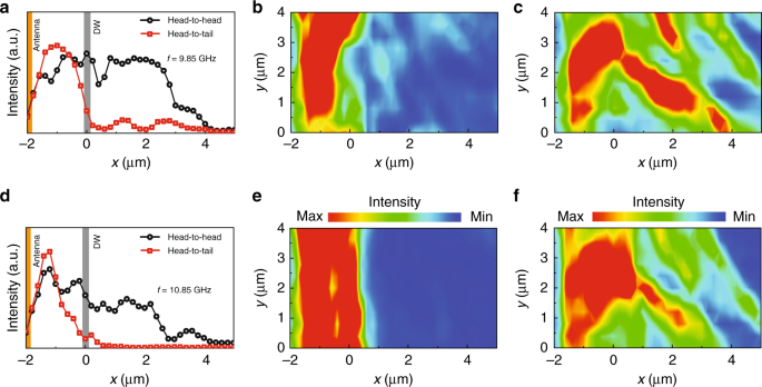 Control of spin-wave transmission by a programmable domain wall