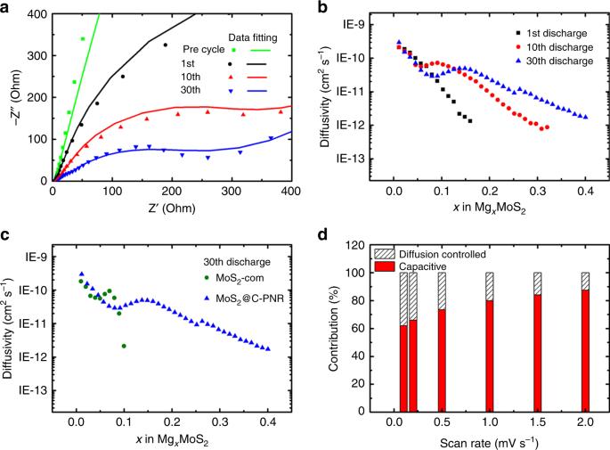 Fast kinetics of multivalent intercalation chemistry enabled