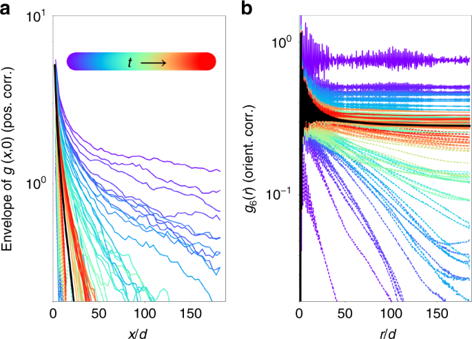 Thermodynamic phases in two-dimensional active matter