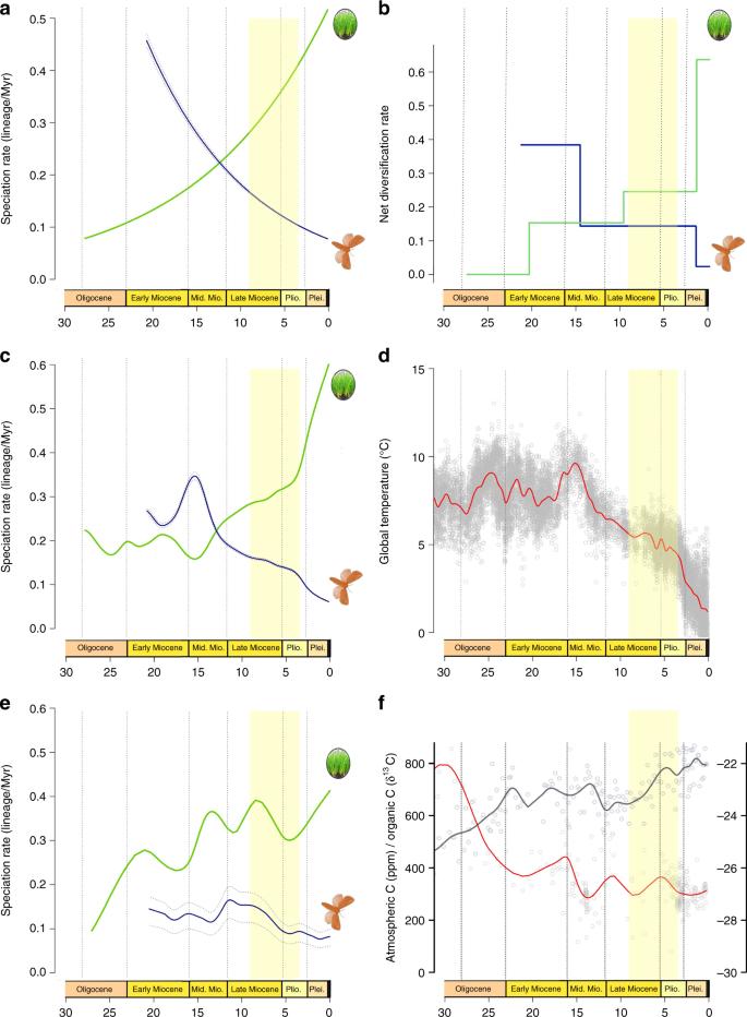 Opposite macroevolutionary responses to environmental