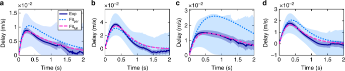 Inertial delay of self-propelled particles   Nature