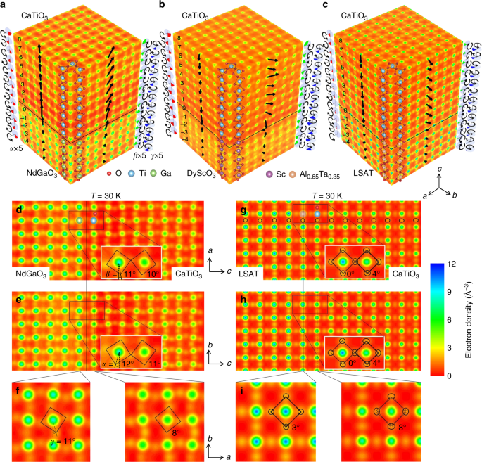 Three-dimensional atomic scale electron density