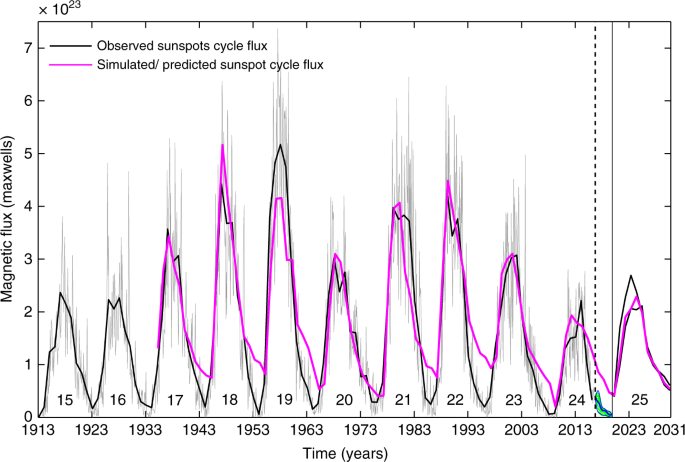 Prediction of the strength and timing of sunspot cycle 25 reveal