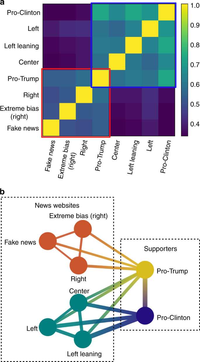 Influence of fake news in Twitter during the 2016 US presidential