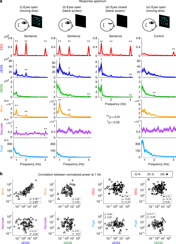 Eye activity tracks task-relevant structures during speech and