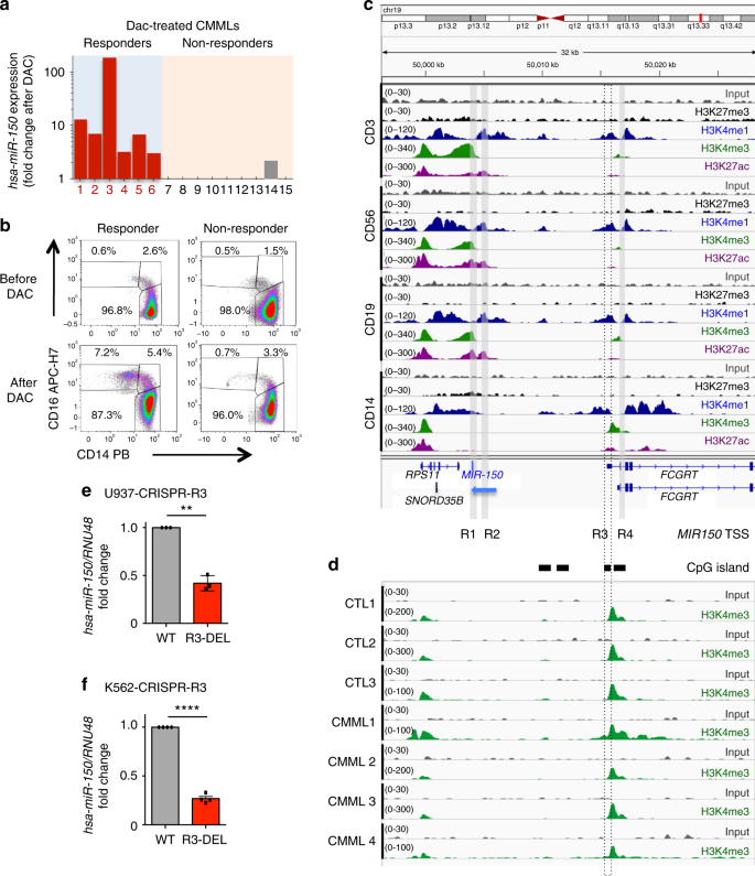A miR-150/TET3 pathway regulates the generation of mouse and