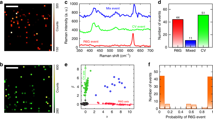 2ea8b1712 Bi-analyte single-molecule detection base on MPCA. a 2D Raman mapping of  the peak intensity at a 613 cm−1 corresponding to R6G. The scale bar  represents 5 ...