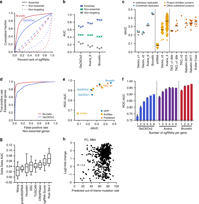 Optimized libraries for CRISPR-Cas9 genetic screens with multiple  modalities   Nature Communications