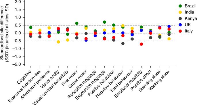 Neurodevelopmental milestones and associated behaviours are similar