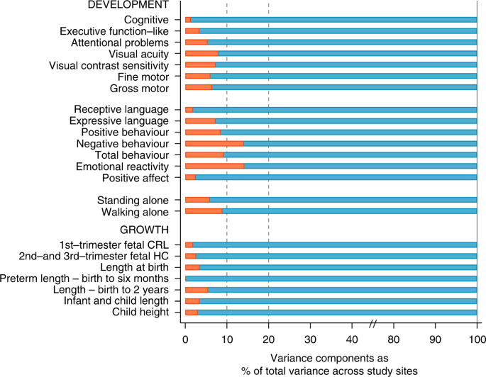 Neurodevelopmental Milestones And Associated Behaviours Are Similar Among Healthy Children Across Diverse Geographical Locations Nature Communications