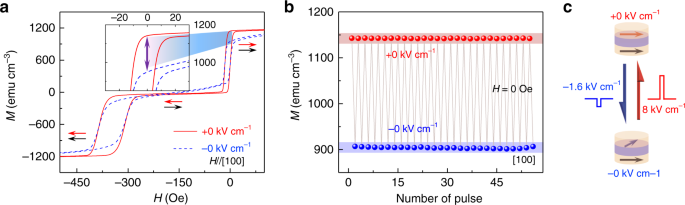 Giant nonvolatile manipulation of magnetoresistance in