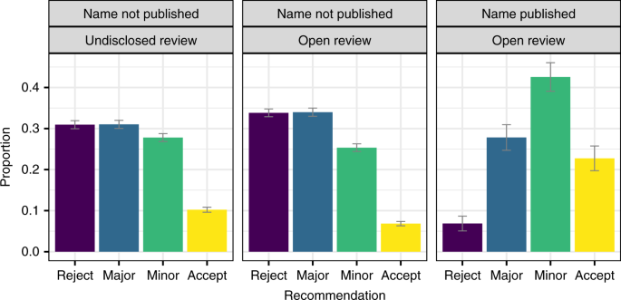 The effect of publishing peer review reports on referee